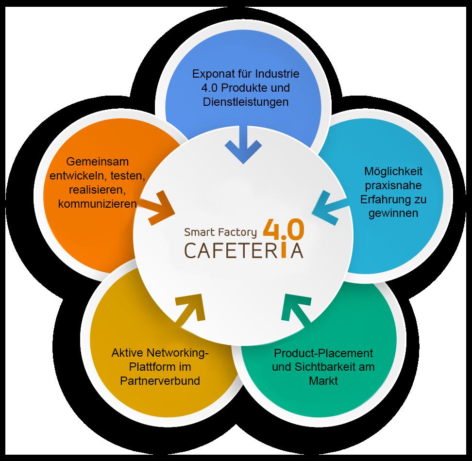 Grafik was die Cafeteria I4.0 verbindet